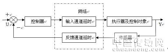 网络控制系统结构图,见图1.1