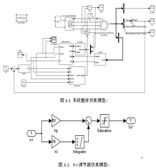 基于matlab/simulink的异步电机直接转矩控制研究方法