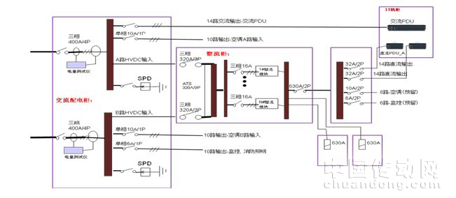dc240v直流供电系统在模块化机房中的应用