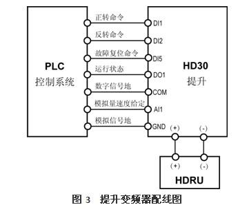 海浦蒙特hd30系列矢量变频器在桥式起重机中的应用