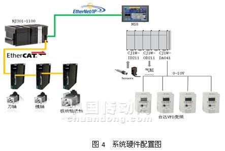 系统硬件结构(见图4)