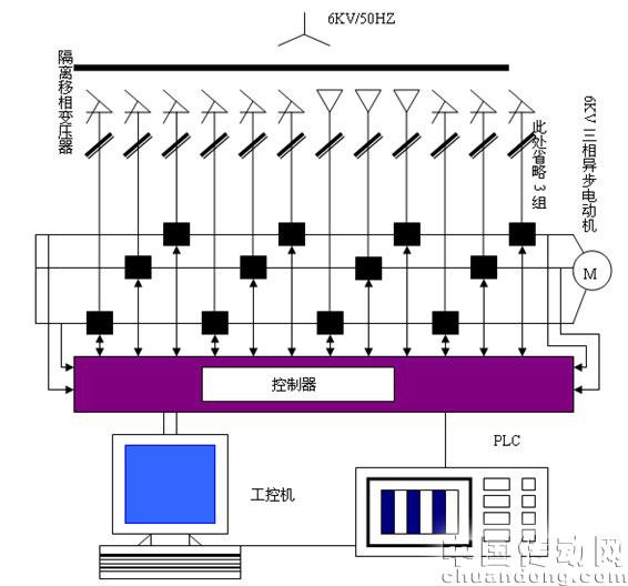 图1 高压变频器系统结构原理图 现场设备参数如下:高压变频器参数:额定容量350kVA、主变压器类型:干式移相变压器容量400kVA,变比6kV/21×440V,输入电压6000V+15%-30%,高压电网频率50~60Hz,输出电压0~6000V,输出频率0~50Hz,调速范围0~1000r/min,输出电压谐波含量<4%,功率因数96%,过载能力150%(3s),效率96%,控制柜与功率单元的传输:光纤传输,冷却方式为超导热管强制冷却,工作环境,温度-20°C~+45&de