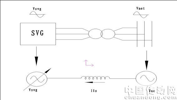 基本原理就是将自换相桥式电路通过变压器