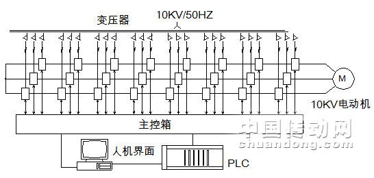 技术文章 典型应用        基本原理:变频装置本身配有3把刀闸,完成