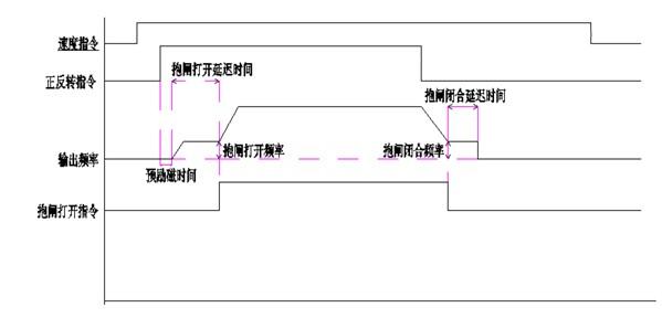 阿尔法6900变频器应用于矿下斜井提升