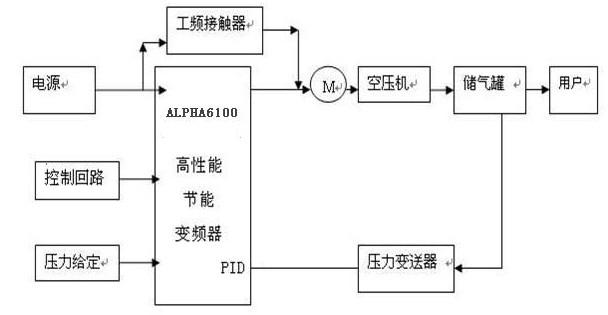 alpha6000变频器在空压机上的应用