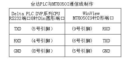 阿尔法变频器与台达plc通信