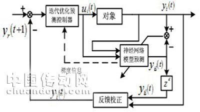 3 焊接机器人控制仿真 采用柔性连接的机械手作为仿真对象,如图4所示.