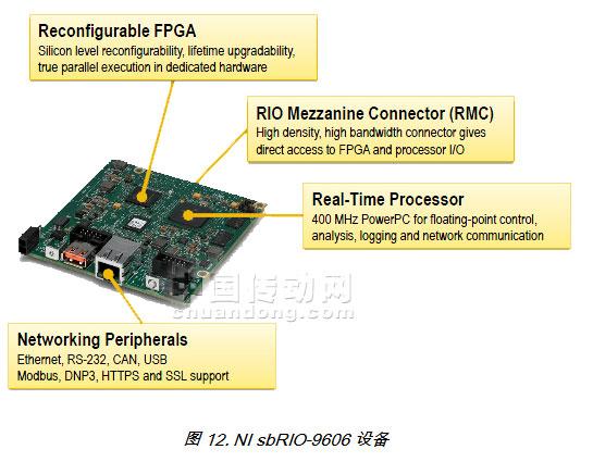 设备在一个印刷电路板(pcb)上集成了一个实时处理器