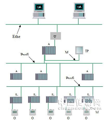 空调控制系统总体结构图