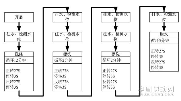 三菱plc控制全自动洗衣机