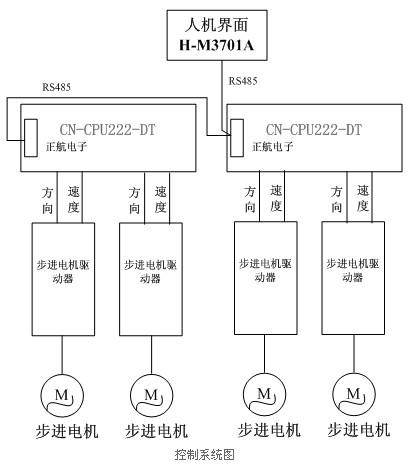 一个按钮控制两个plc的中间继电器m2.0