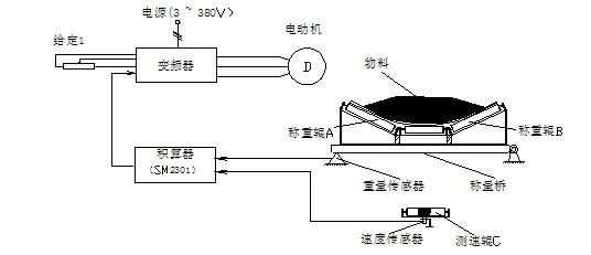 图3 变频器主、控制线接线图 变频器PID控制功功能,能很好地抑制皮带走料不均和皮带抖动引起的称重系统信号波动,过滤能显著降低变频器的频繁加减速调节的问题。通过大积分时间常数设定,使称重系统信号扰动加入到系统瞬间,积分不起作用(因积分调节作用是滞后的,积分时间越大,调节速度越慢),有利系统稳定,滞后性又减小波动,增加系统的抗干扰能。小的微分时间常数有利于料良突然增加后(相当于阶跃输入),能迅速提高皮带速度的控制。只要适当的选取这些参数,就能很好地实现皮带速度的准确控制效果。 应用变频器控制皮带走速功能,
