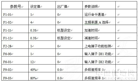 接线图说明:di1接km1常开点 ,di2接下降继电器ka常开点,sb1/sb2防