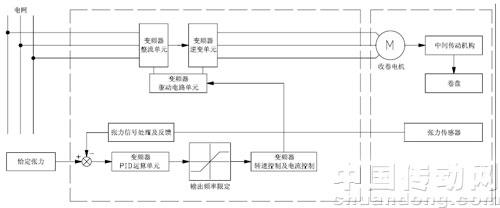 四方v360变频器在吹膜机收卷上的应用