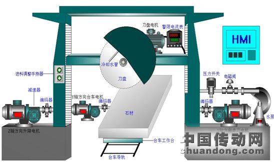 石材切割机plc控制系统组态图