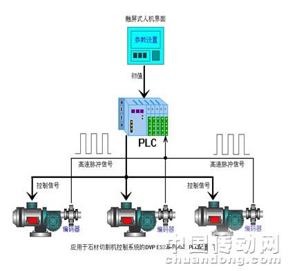 图1石材切割机plc控制系统控制原理图