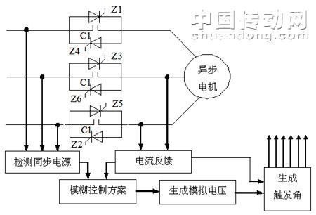 软启动器硬件结构框图