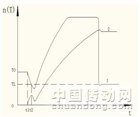 基于力矩跟随切换的卷扬调速控制系统