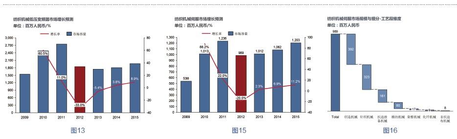 纺织机械低压变频器市场增长预测