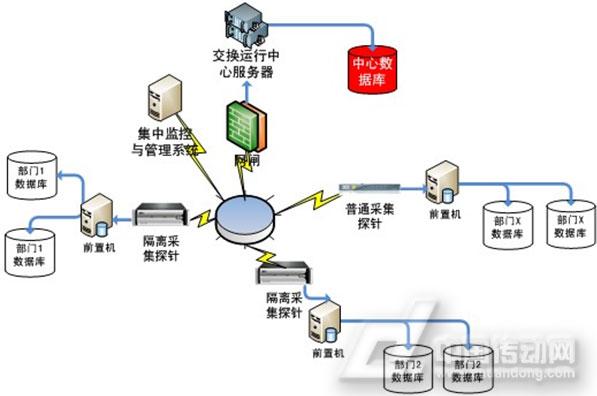 研祥工业服务器产品 ——在联邦数据交换系统中的应用