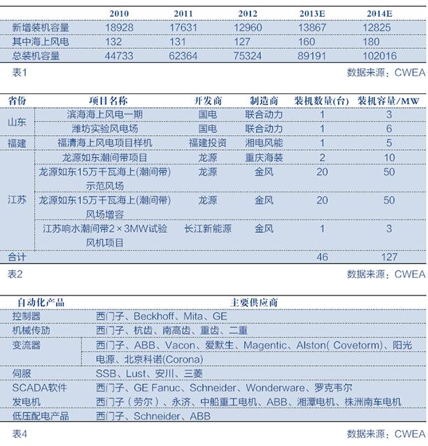 2013风电行业市场研究报告