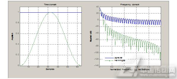 hanning窗幅频特性曲线