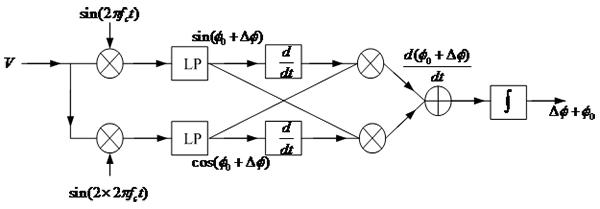 pgc解调算法原理框图