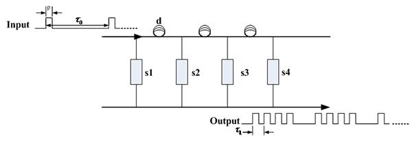 光纤传感器时分复用技术采用光脉冲来区分各个