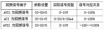 表1 回授接口端子的选参数