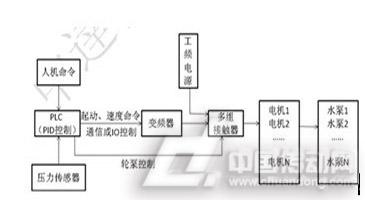 图2 PLC控制系统实现供水