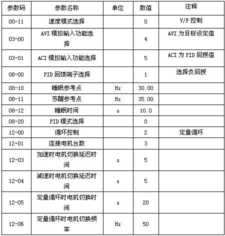 表3 恒压供水系统CP2000变频器关键参数