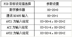 表2 PID目标值参数