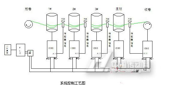 四方电气v360系列变频器通讯控制在直进式拉丝机的应用