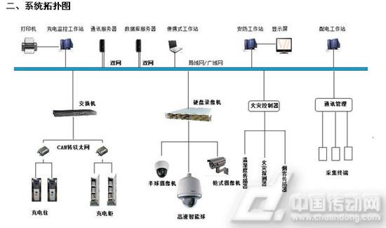 电动汽车充电站网络监控系统的研究