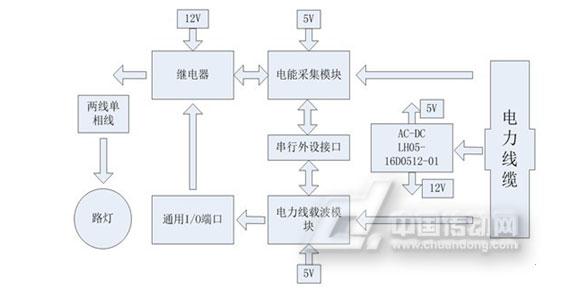 采用双隔离双输出的AC-DC电源LH05-16D0512-01,输出5V和12V电压,5V主要给处理器,如电能采集模块和电力线载波模块供电,输出电压精度要求较高;12V为动作器件供电,如继电器,对于输出的电压精度要求不高。AC-DC输入端的输入电压要求比较特殊,因为属于室外(公路上)工作电缆,电压波动范围大,需要AC-DC电源的输入电压:单相接入电压高达305VAC,三相四线接入电压高达460VAC。 电源电压波动范围大的原因:室外工作电缆,当城市在处于用电高峰期时,由于负荷重,到达最终用电设备上的电源