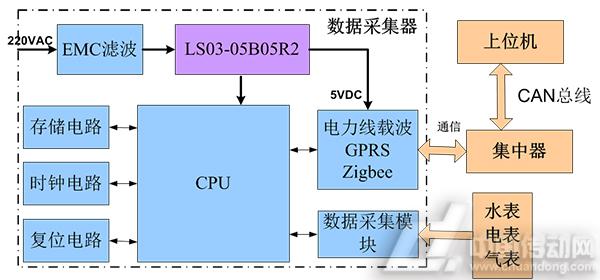 金升阳集中抄表系统数据采集器电源解决方案
