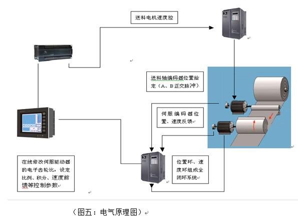 系统更加简单,调试更加方便;   汇川plc,变频器,伺服驱动及电机打包