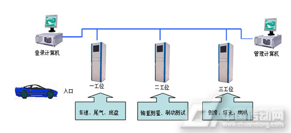 计算机温度检测通道结构框图
