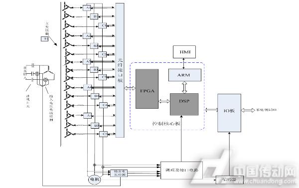 10kv四象限高压变频器拓扑