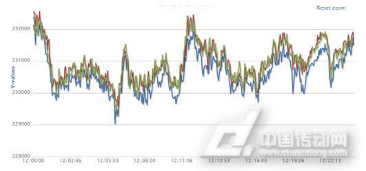 高速电压比较电路图