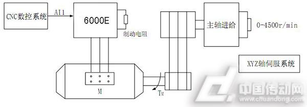 图2 变频器接线 四.用户收益 浙江温岭某机床厂,为了提高车床主轴恒功率区调速范围同时又能提高低速切削力矩,配置了33.3Hz的低频大转矩变频电机,之前使用几个品牌的变频器都一直存在以下问题未能解决: 1.使用矢量控制时,电机参数自整定不准确,需手动输入之前计算出的电机参数(如定子电阻,定子漏感,转子电阻等),或者直接选择简单的VF控制。 2.