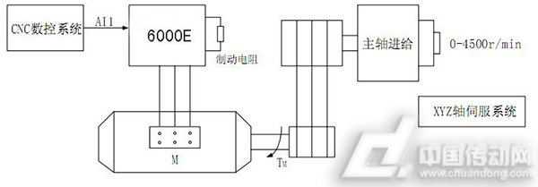 alpha6000e系列变频器在数控车床行业特殊电机上的