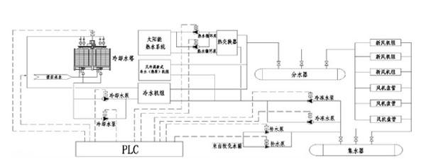 图1中央空调系统结构图