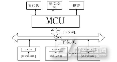 图2-1基于STM32和CAN总线的湿度测量采集系统结构框图