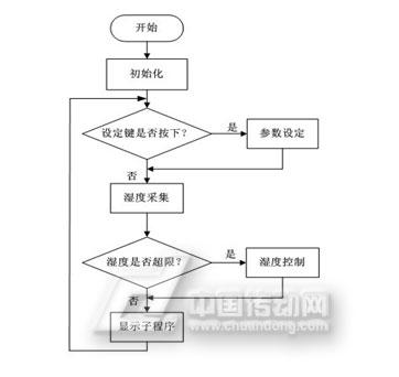 图4-1主程序流程图