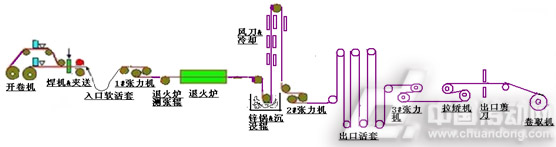 汇川md380变频器在窄带热镀锌线主传动系统中应用