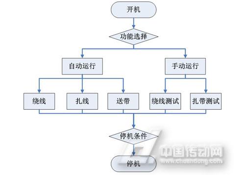 图4-1plc控制流程示意图