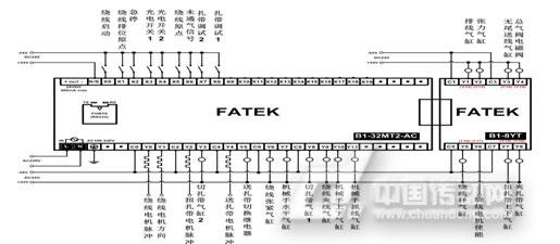 -3绕线扎线机PLC接线图-永宏PLC在全自动绕线扎线机上的应用