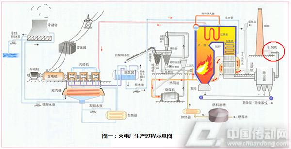 引风机在电厂工艺流程图